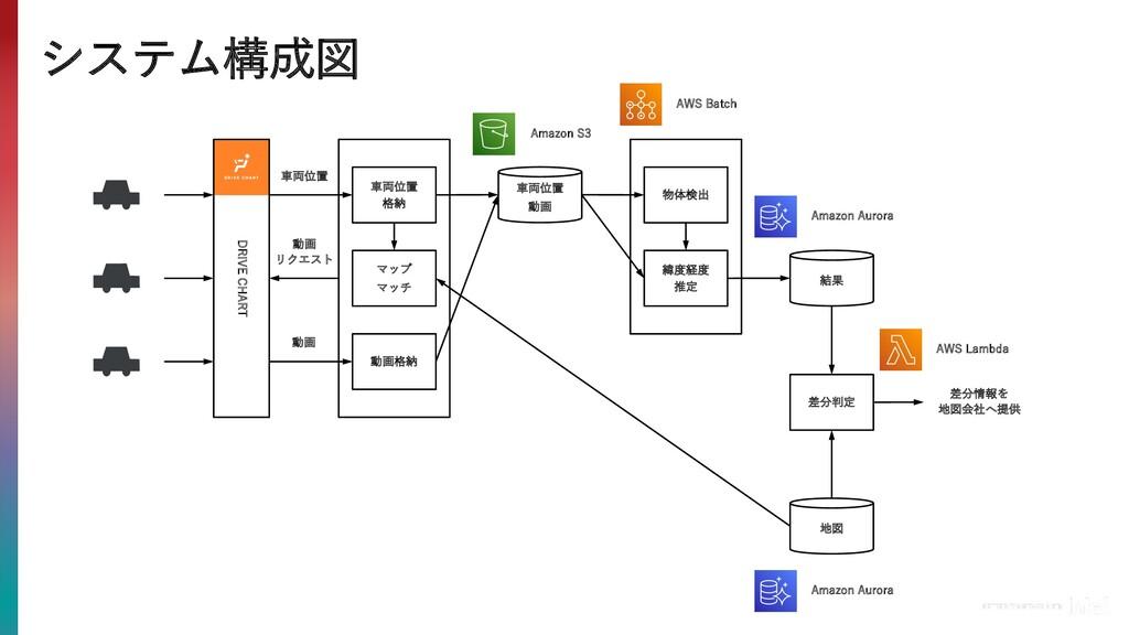 システム構成図 動画 ⾞両位置 動画 リクエスト DRIVE CHART ⾞両位置 格納 マッ...