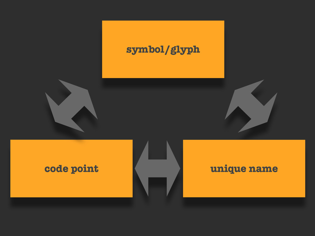 code point unique name symbol/glyph