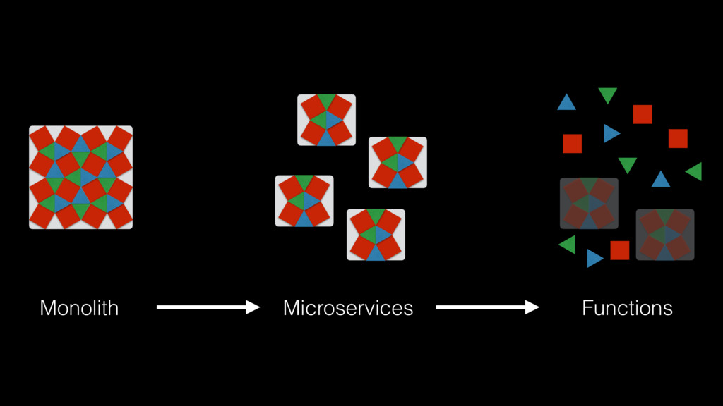 Monolith Microservices Functions
