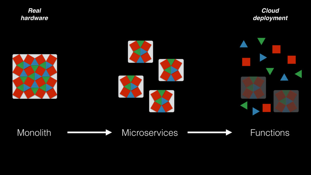 Monolith Microservices Functions Real hardware ...