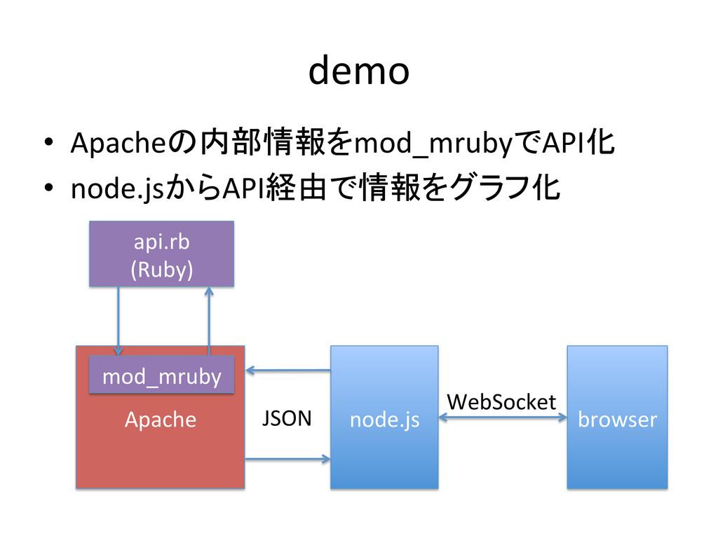 demo • Apacheの内部情報をmod_mrubyでAPI化  • nod...