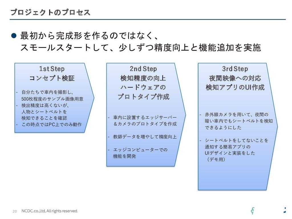 プロジェクトのプロセス ⚫ 最初から完成形を作るのではなく、 スモールスタートして、少しずつ精...