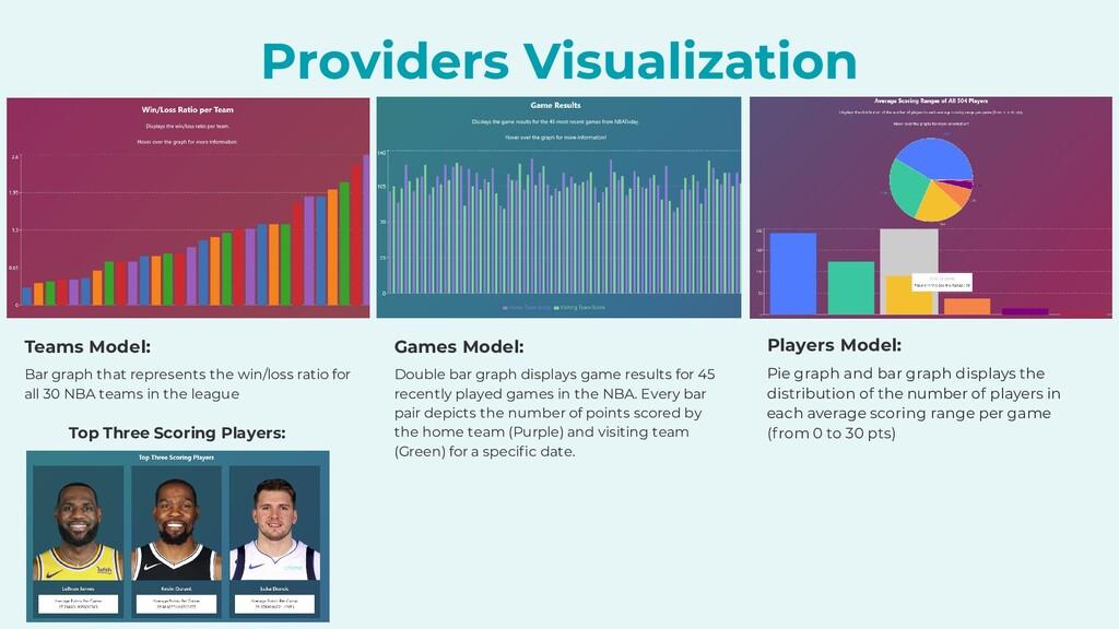Teams Model: Bar graph that represents the win/...