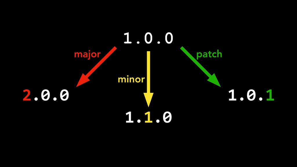 1.0.0 2.0.0 1.1.0 1.0.1 major minor patch