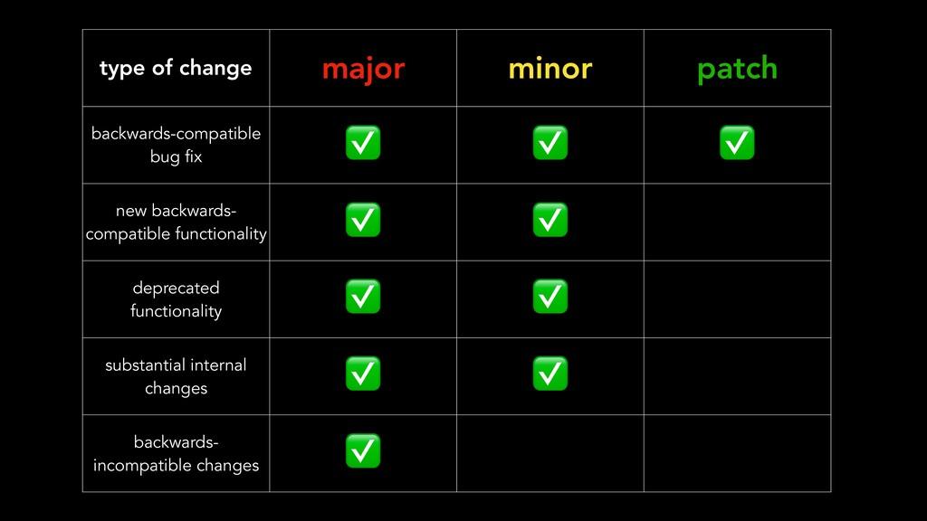 type of change major minor patch backwards-comp...