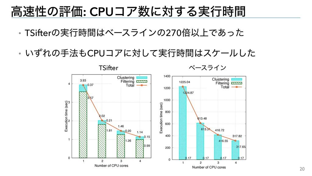 20 ɾTSifterͷ࣮ߦؒϕʔεϥΠϯͷ270ഒҎ্Ͱ͋ͬͨ ɾ͍ͣΕͷख๏CPUί...
