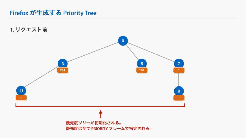 Firefox ͕ੜ͢Δ Priority Tree 9 1. ϦΫΤετલ 0 3 7 2...