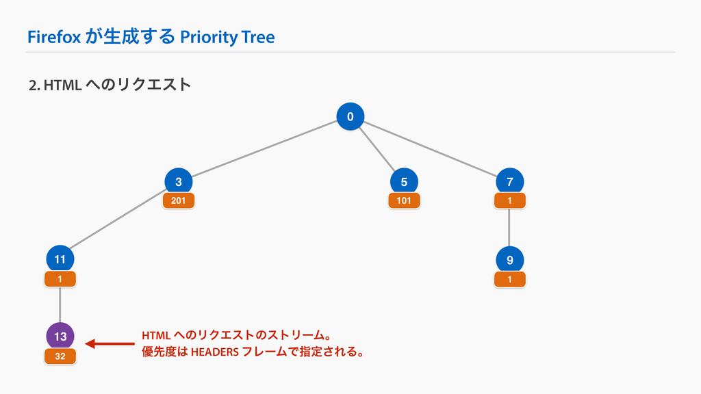 Firefox ͕ੜ͢Δ Priority Tree 9 2. HTML ͷϦΫΤετ 0...