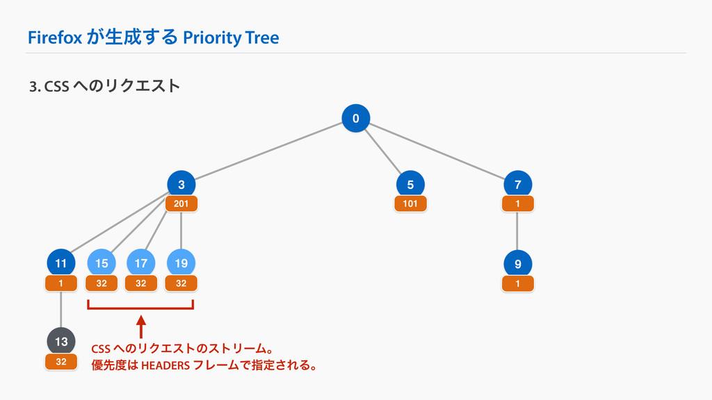 Firefox ͕ੜ͢Δ Priority Tree 9 3. CSS ͷϦΫΤετ 0 ...