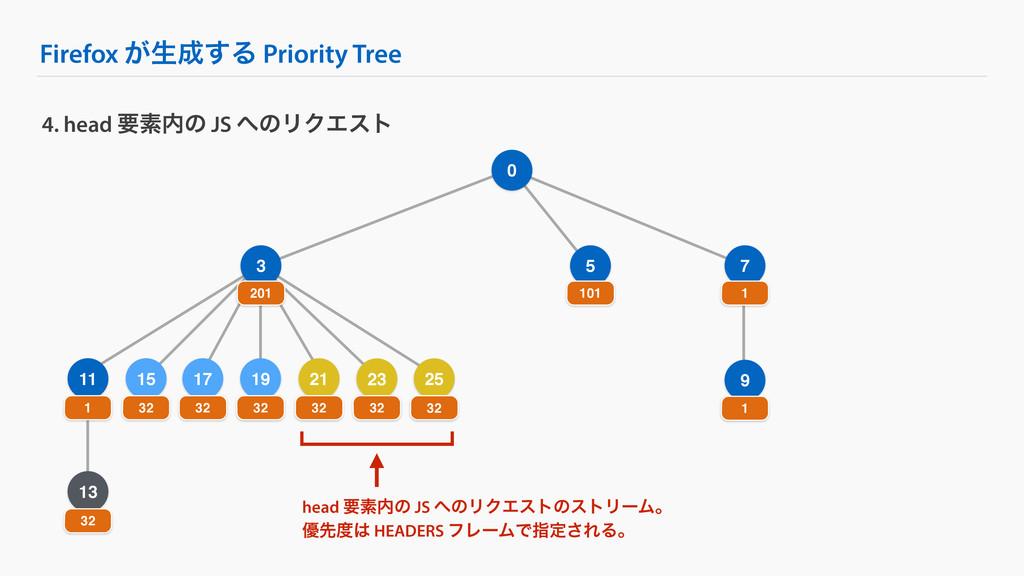 Firefox ͕ੜ͢Δ Priority Tree 9 25 4. head ཁૉͷ J...