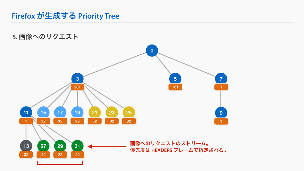 Firefox ͕ੜ͢Δ Priority Tree 9 25 5. ը૾ͷϦΫΤετ 0...