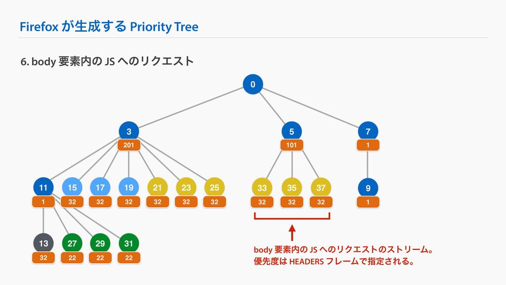 Firefox ͕ੜ͢Δ Priority Tree 9 25 6. body ཁૉͷ J...