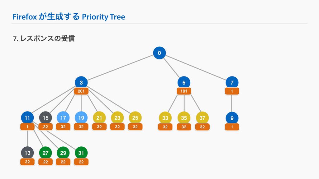Firefox ͕ੜ͢Δ Priority Tree 9 25 7. Ϩεϙϯεͷड৴ 0 ...