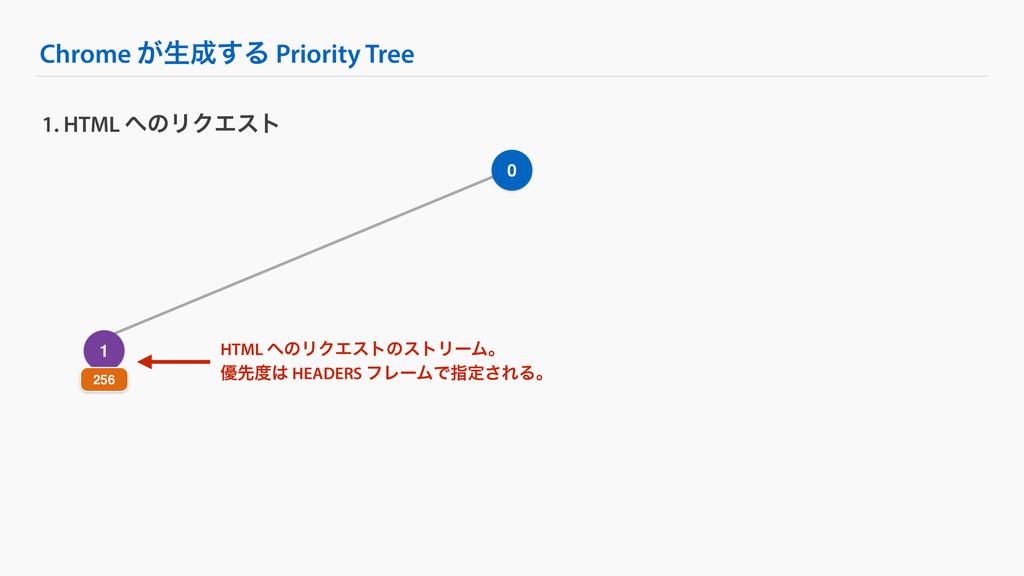 Chrome ͕ੜ͢Δ Priority Tree 1. HTML ͷϦΫΤετ 0 1 ...