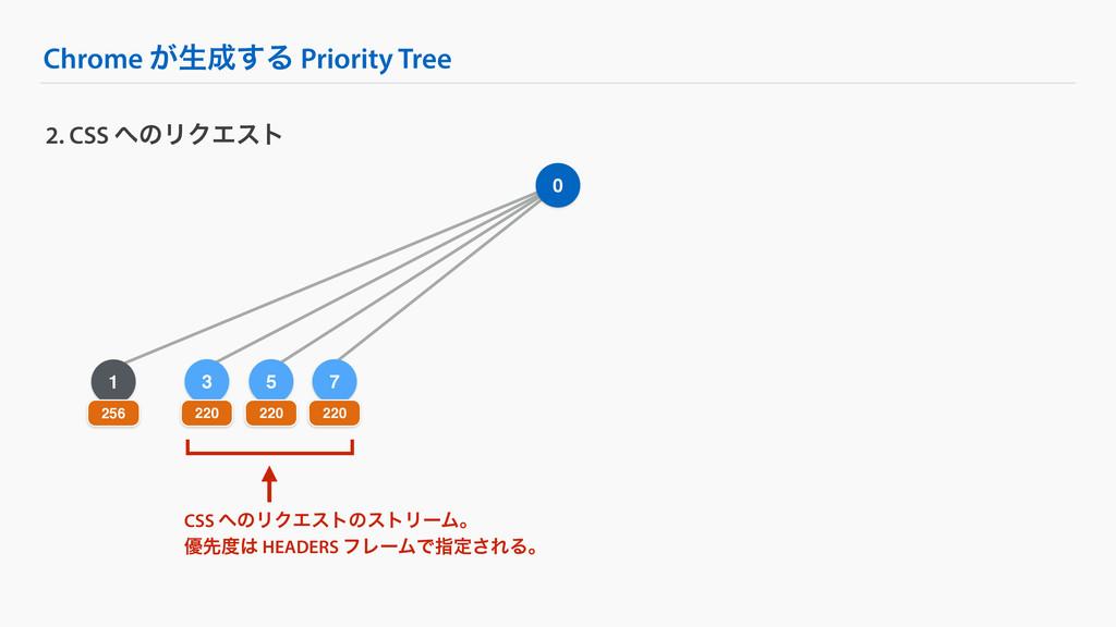 5 Chrome ͕ੜ͢Δ Priority Tree 2. CSS ͷϦΫΤετ 0 1...