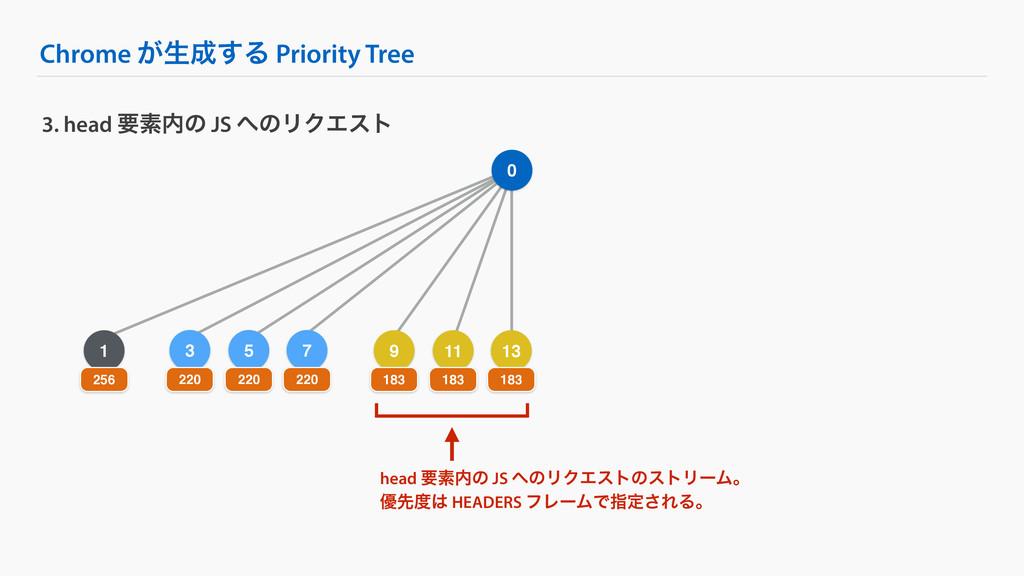 5 Chrome ͕ੜ͢Δ Priority Tree 3. head ཁૉͷ JS ͷ...