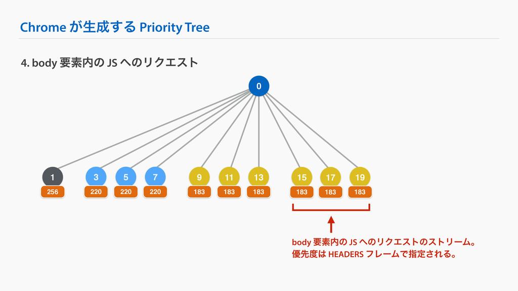 5 Chrome ͕ੜ͢Δ Priority Tree 4. body ཁૉͷ JS ͷ...
