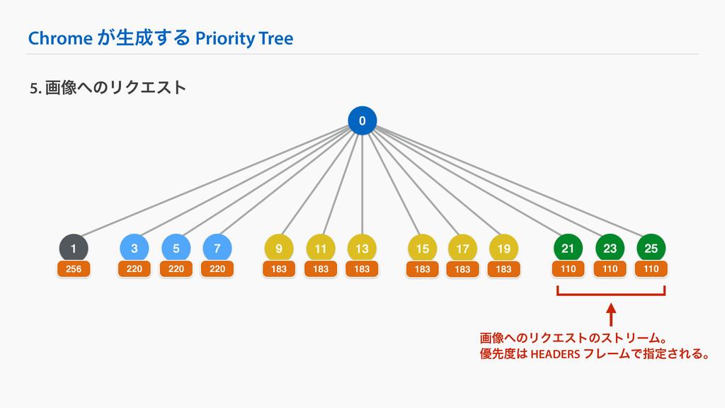 5 Chrome ͕ੜ͢Δ Priority Tree 5. ը૾ͷϦΫΤετ 0 1 2...