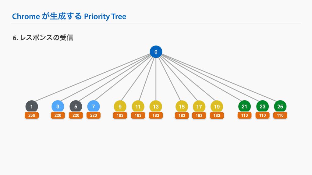 5 Chrome ͕ੜ͢Δ Priority Tree 6. Ϩεϙϯεͷड৴ 0 1 25...