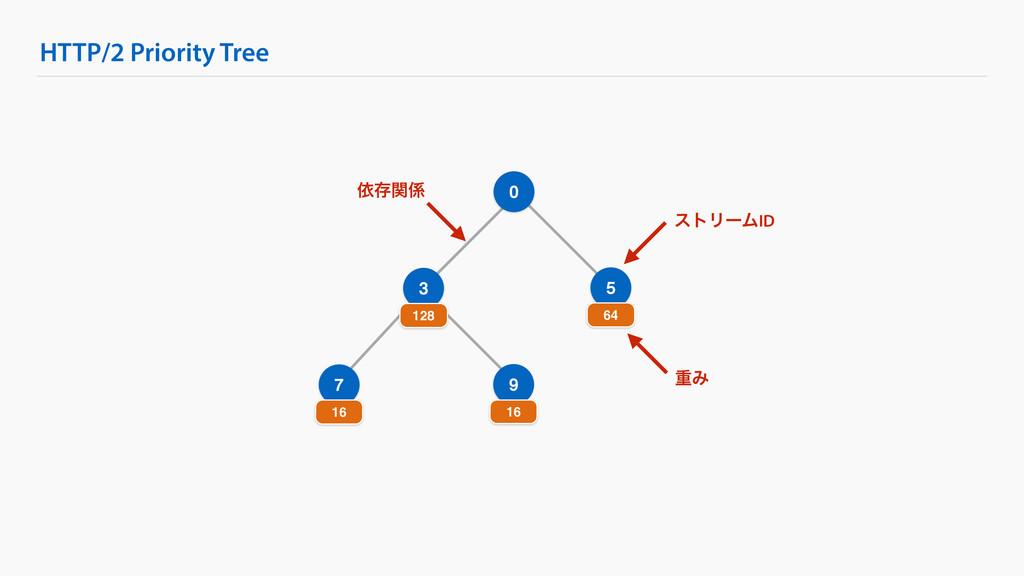 HTTP/2 Priority Tree 0 3 128 5 64 7 16 9 16 ετϦ...