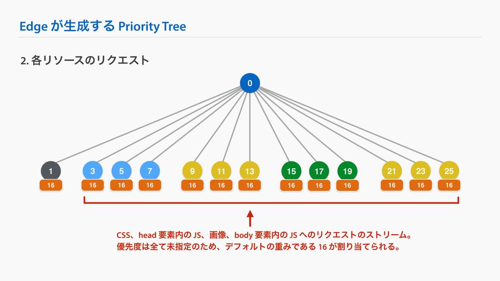 5 Edge ͕ੜ͢Δ Priority Tree 2. ֤ϦιʔεͷϦΫΤετ 0 1 1...