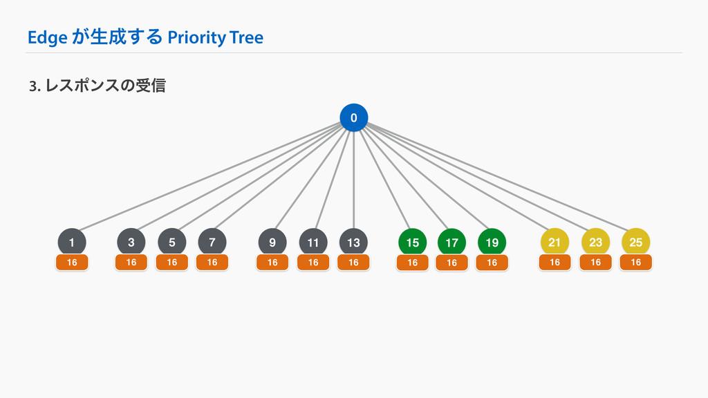 5 Edge ͕ੜ͢Δ Priority Tree 3. Ϩεϙϯεͷड৴ 0 1 16 1...