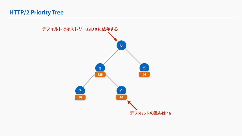 HTTP/2 Priority Tree 0 3 128 5 64 7 16 9 16 σϑΥ...