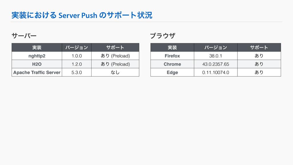 ࣮ʹ͓͚Δ Server Push ͷαϙʔτঢ়گ αʔόʔ ࣮ όʔδϣϯ αϙʔτ n...