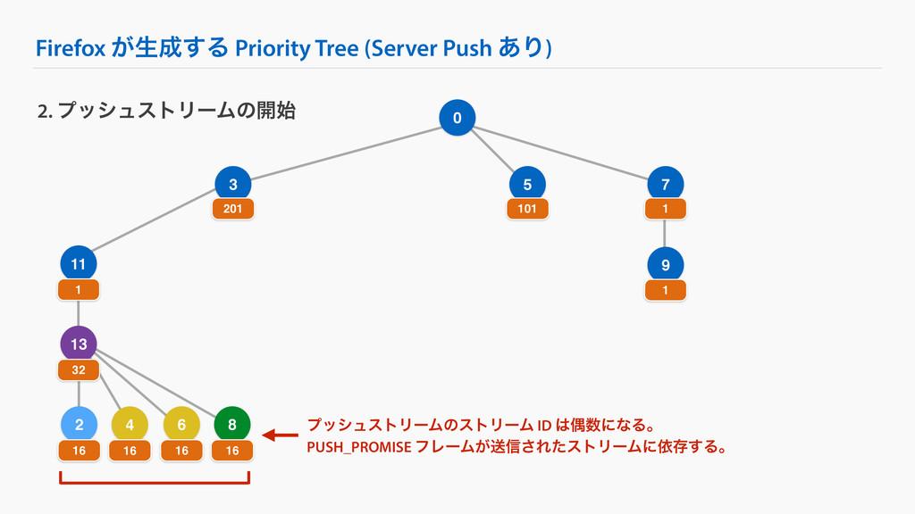 0 Firefox ͕ੜ͢Δ Priority Tree (Server Push ͋Γ) ...