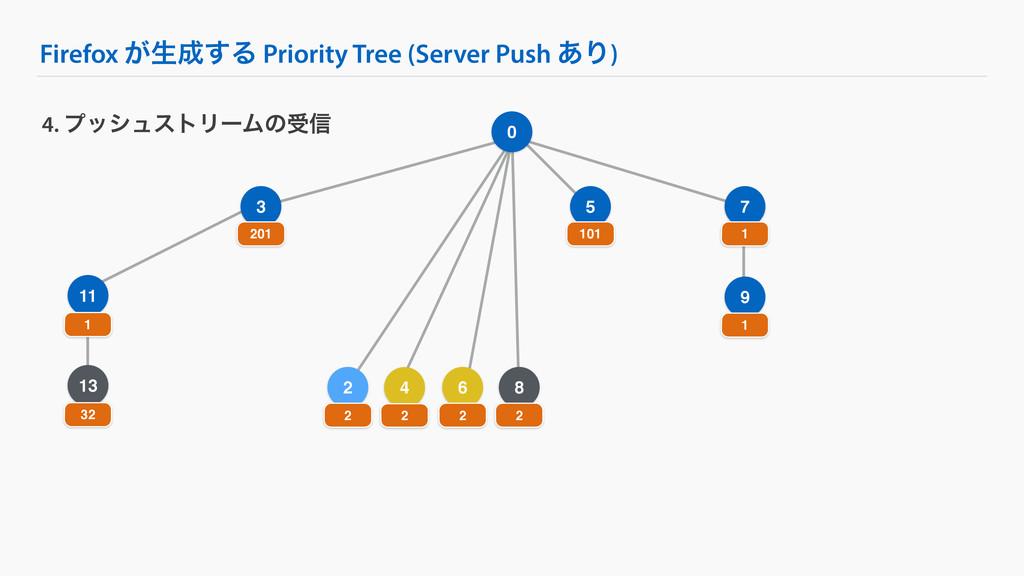 Firefox ͕ੜ͢Δ Priority Tree (Server Push ͋Γ) 9 ...