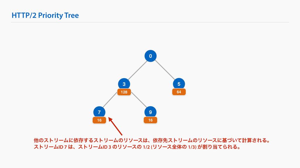 HTTP/2 Priority Tree 0 3 128 5 64 7 16 9 16 ଞͷε...