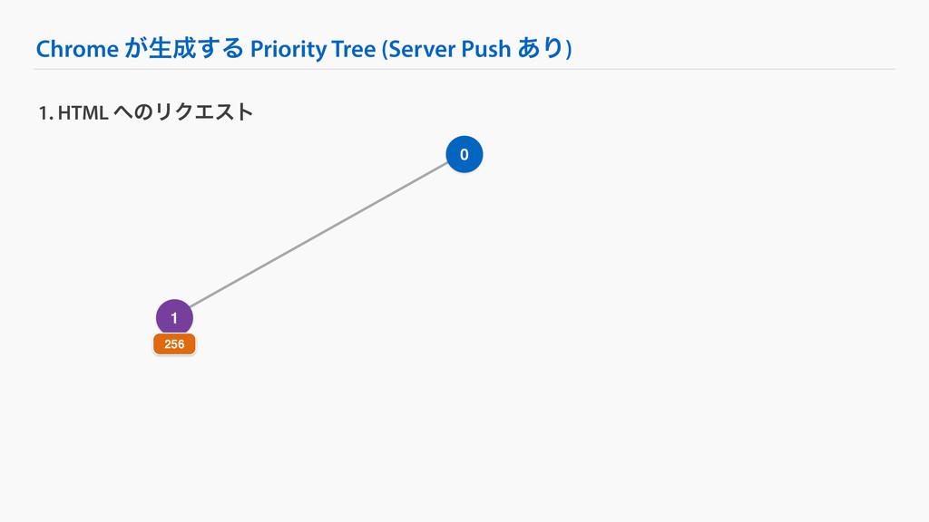Chrome ͕ੜ͢Δ Priority Tree (Server Push ͋Γ) 1. ...