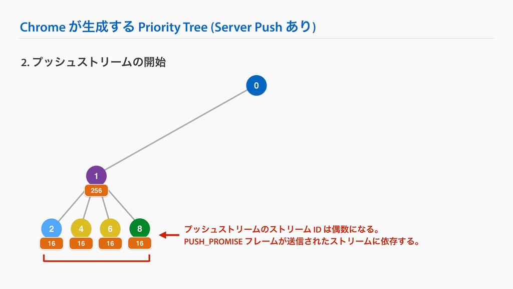 4 Chrome ͕ੜ͢Δ Priority Tree (Server Push ͋Γ) 2...