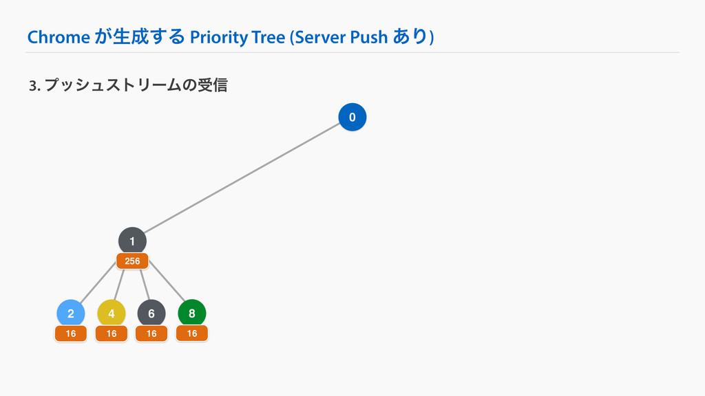 4 Chrome ͕ੜ͢Δ Priority Tree (Server Push ͋Γ) 3...