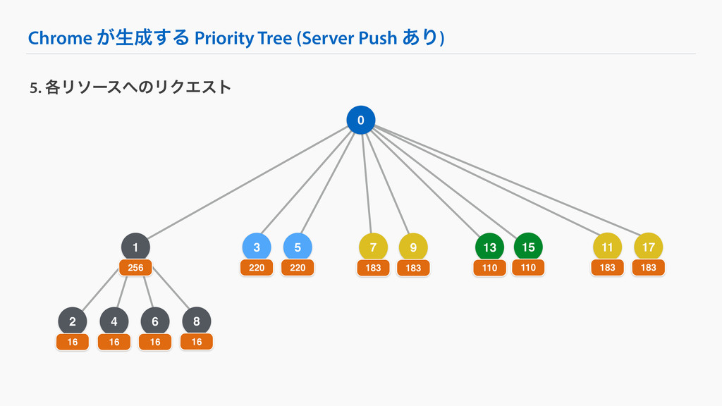 4 Chrome ͕ੜ͢Δ Priority Tree (Server Push ͋Γ) 5...
