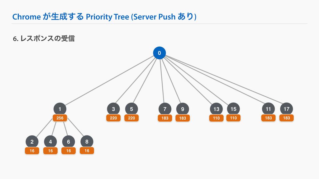 4 Chrome ͕ੜ͢Δ Priority Tree (Server Push ͋Γ) 6...