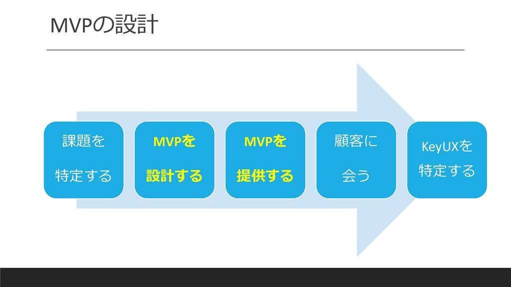 MVPの設計 課題を 特定する MVPを 設計する MVPを 提供する 顧客に 会う KeyU...