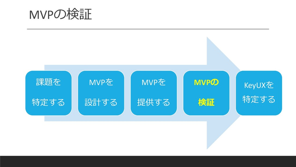 MVPの検証 課題を 特定する MVPを 設計する MVPを 提供する MVPの 検証 Key...