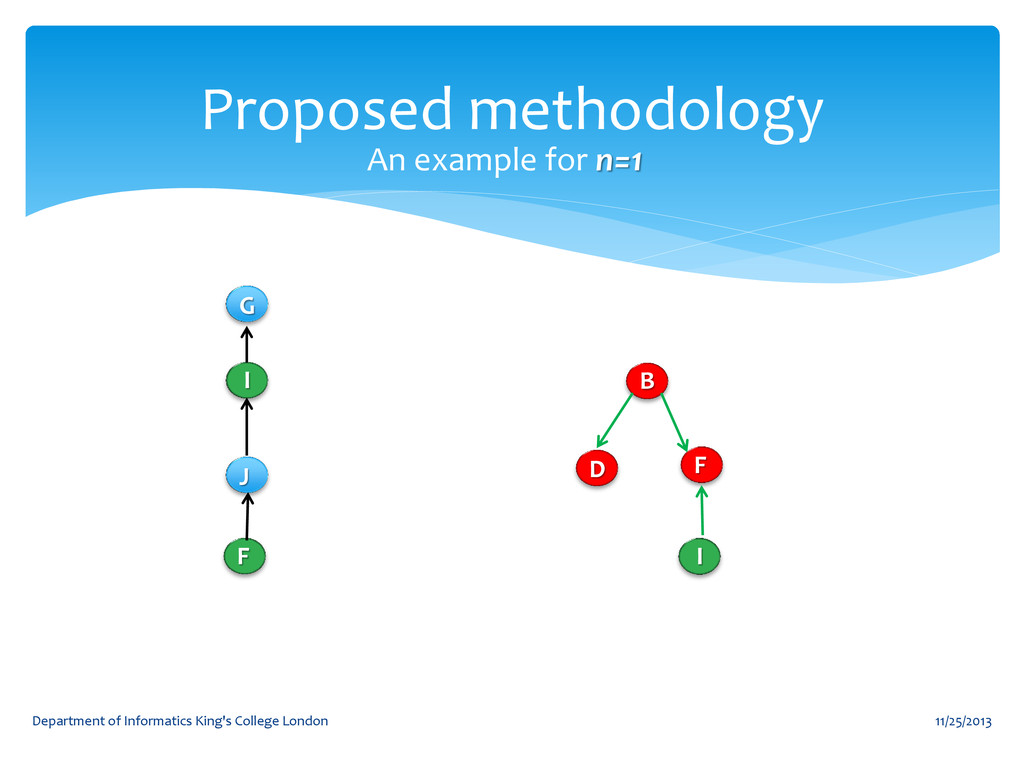 Proposed methodology 11/25/2013 Department of I...