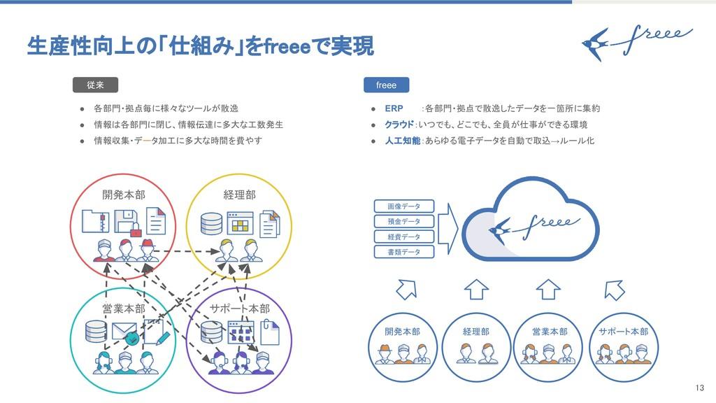 13   生産性向上の「仕組み」をfreeeで実現 開発本部 経理部 営業本部 サ...