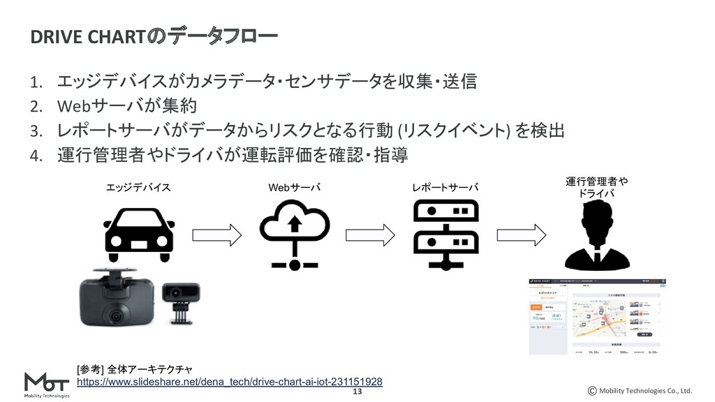 Mobility Technologies Co., Ltd. 13 1. エッジデバイスがカ...
