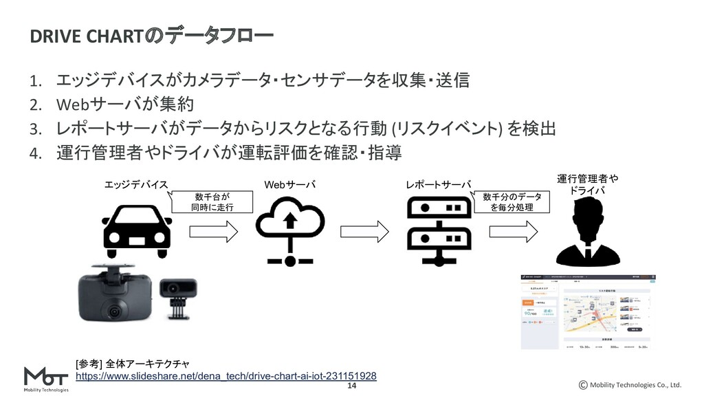 Mobility Technologies Co., Ltd. 14 1. エッジデバイスがカ...