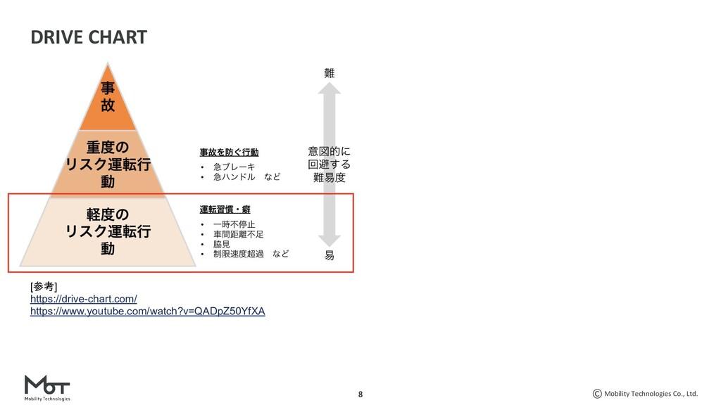 Mobility Technologies Co., Ltd. 8 DRIVE CHART [...