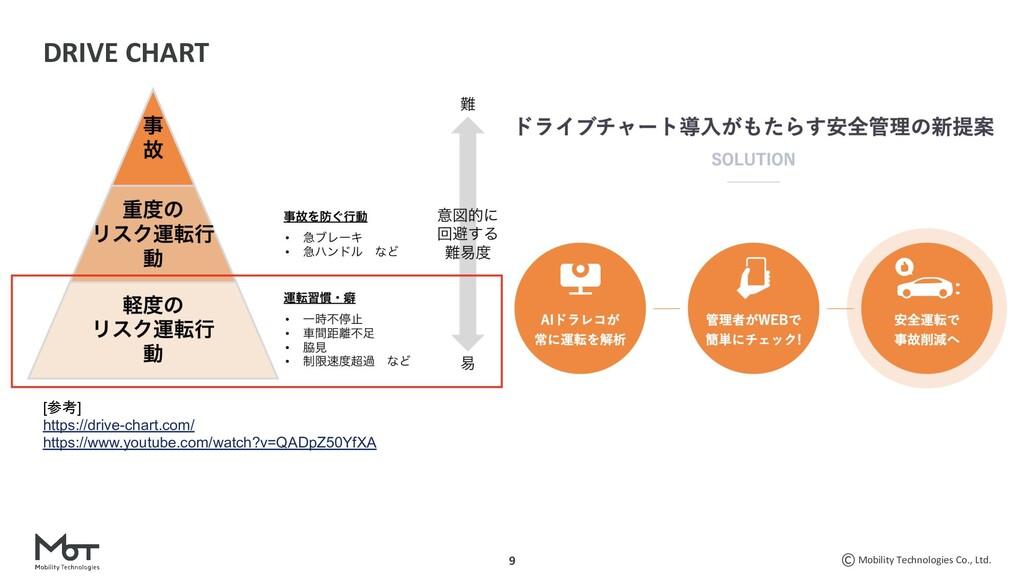Mobility Technologies Co., Ltd. 9 DRIVE CHART [...
