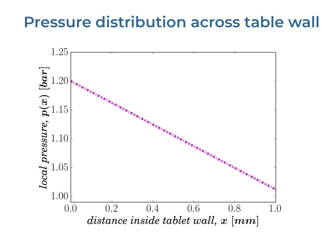 Pressure distribution across table wall