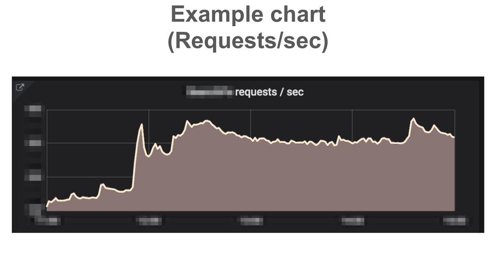 Example chart (Requests/sec)