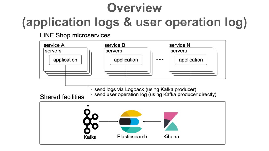 Overview (application logs & user operation lo...