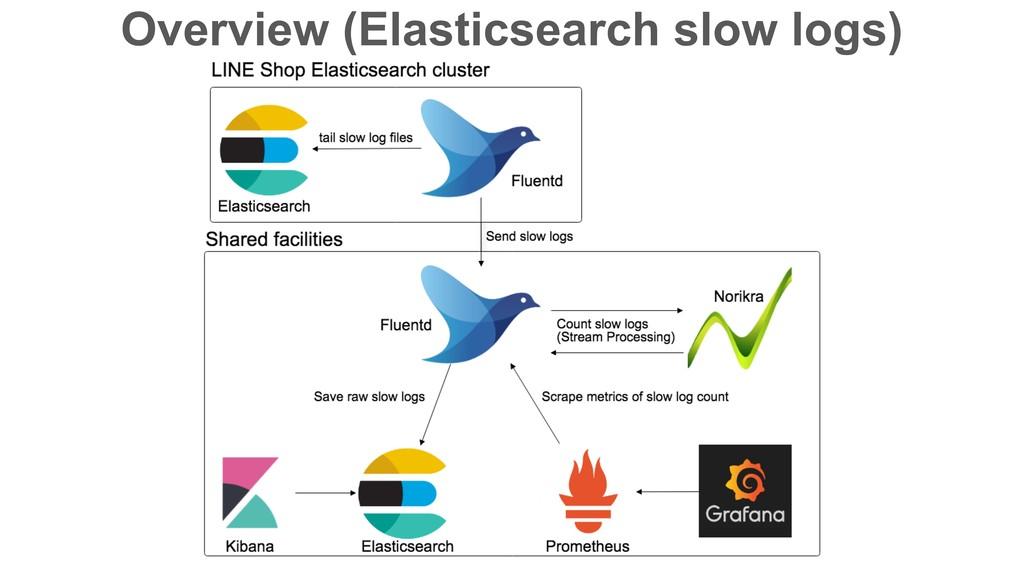 Overview (Elasticsearch slow logs)