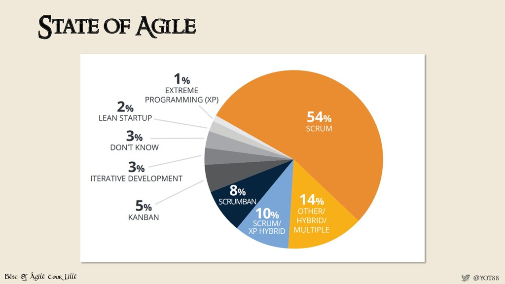 Best Of Agile Tour Lille @yot88 State of Agile