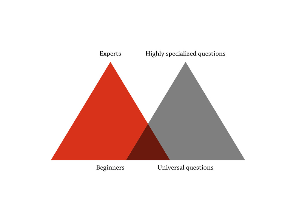 Experts Beginners Highly specialized questions ...